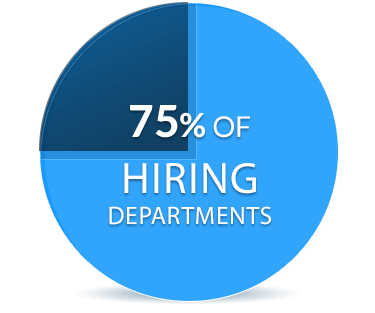 75% of Hiring Departments